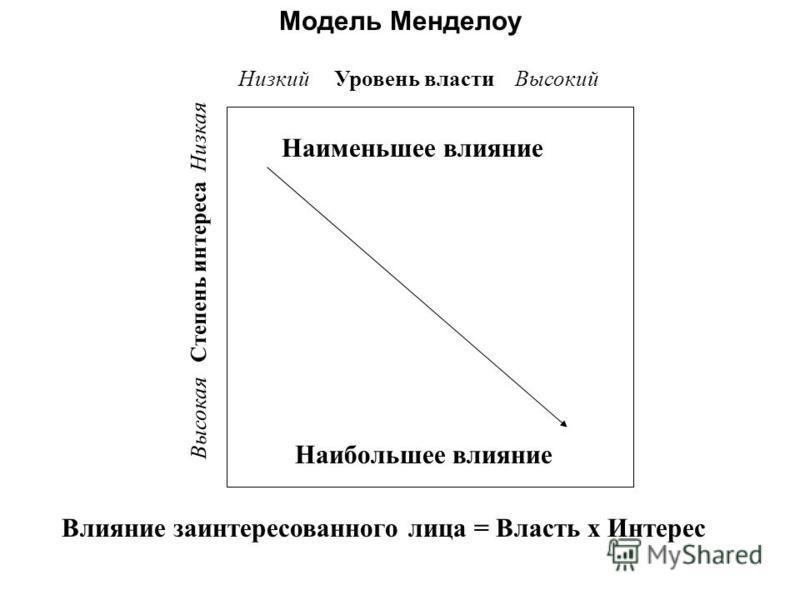 Модель Менделоу Низкий Уровень власти Высокий Наименьшее влияние Наибольшее влияние Влияние заинтересованного лица = Власть х Интерес Высокая Степень интереса Низкая