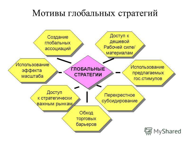 Мотивы глобальных стратегий ГЛОБАЛЬНЫЕ СТРАТЕГИИ ГЛОБАЛЬНЫЕ СТРАТЕГИИ Доступ к дешевой Рабочей силе/ материалам Доступ к дешевой Рабочей силе/ материалам Доступ к стратегически важным рынкам Доступ к стратегически важным рынкам Использование предлага