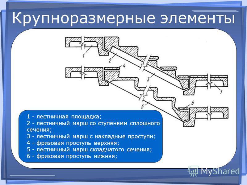 Крупноразмерные элементы 1 - лестничная площадка; 2 - лестничный марш со ступенями сплошного сечения; 3 - лестничный марш с накладные проступи; 4 - фризовая проступь верхняя; 5 - лестничный марш складчатого сечения; 6 - фризовая проступь нижняя;