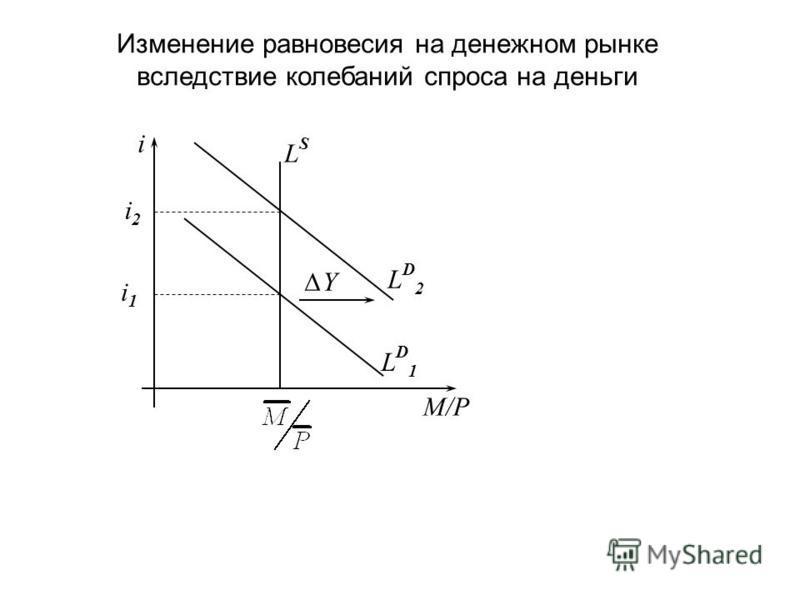 Изменение равновесия на денежном рынке вследствие колебаний спроса на деньги M/P i LD1LD1 LSLS i1i1 LD2LD2 i2i2 Y