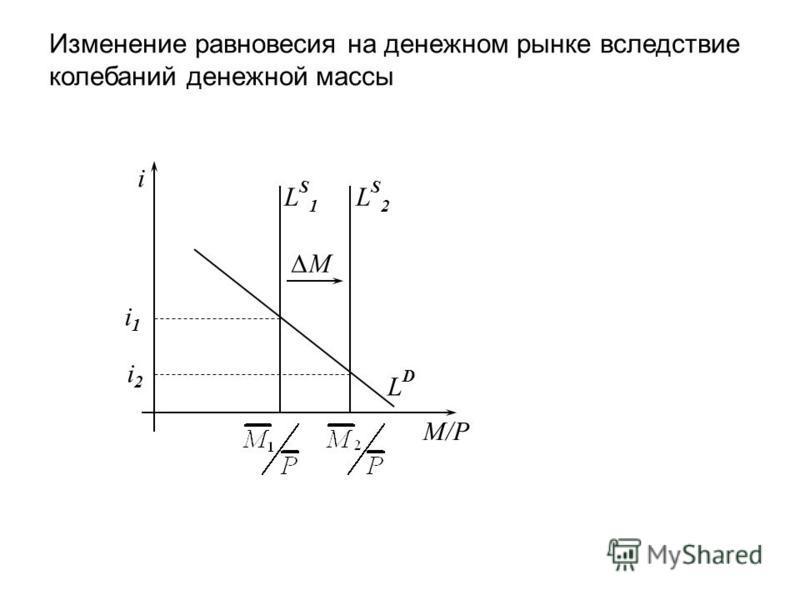 Изменение равновесия на денежном рынке вследствие колебаний денежной массы M/P i LDLD LS1LS1 i1i1 LS2LS2 M i2i2