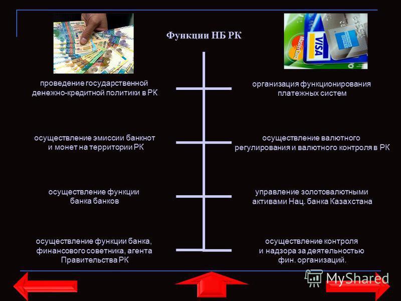 Функции НБ РК осуществление эмиссии банкнот и монет на территории РК осуществление валютного регулирования и валютного контроля в РК осуществление функции банка банков управление золотовалютными активами Нац. банка Казахстана осуществление функции ба