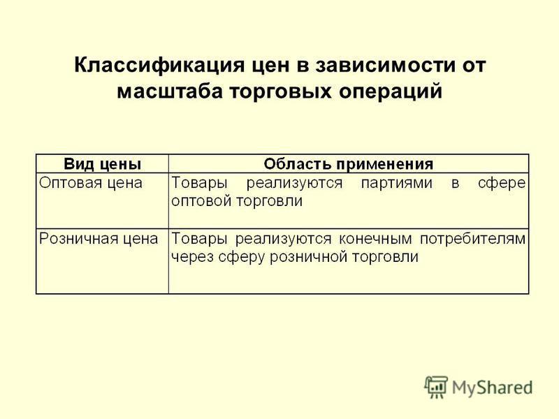Классификация цен в зависимости от масштаба торговых операций