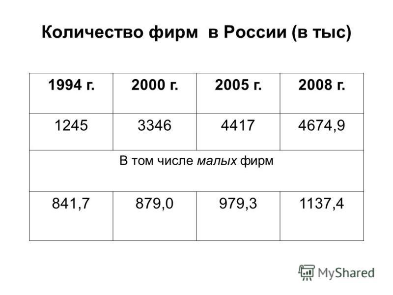 1994 г.2000 г.2005 г.2008 г. 1245334644174674,9 В том числе малых фирм 841,7879,0979,31137,4 Количество фирм в России (в тыс)