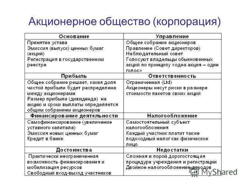 Акционерное общество (корпорация)