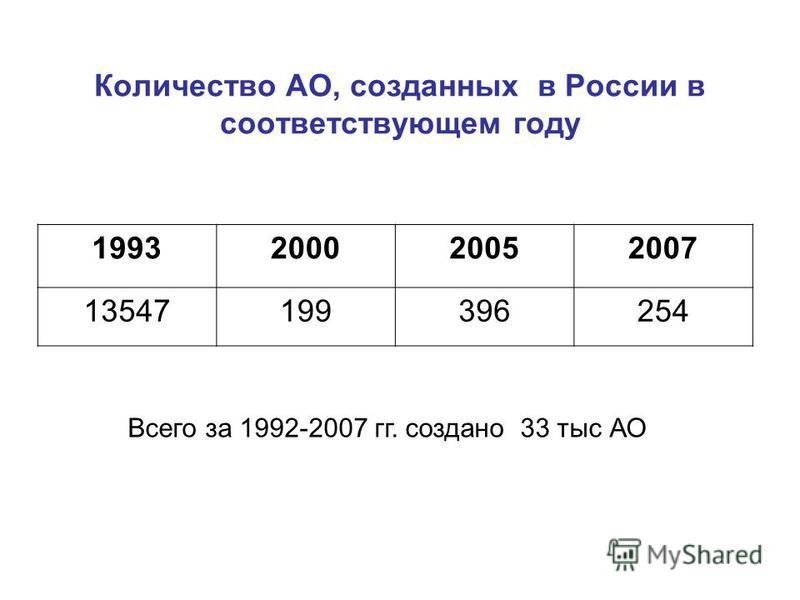 Количество АО, созданных в России в соответствующем году 1993200020052007 13547199396254 Всего за 1992-2007 гг. создано 33 тыс АО