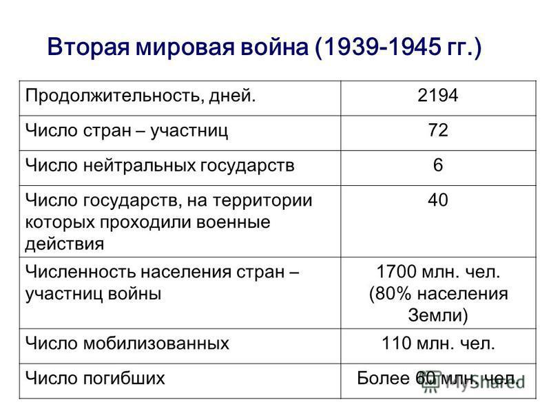 Вторая мировая война (1939-1945 гг.) Продолжительность, дней.2194 Число стран – участниц 72 Число нейтральных государств 6 Число государств, на территории которых проходили военные действия 40 Численность населения стран – участниц войны 1700 млн. че