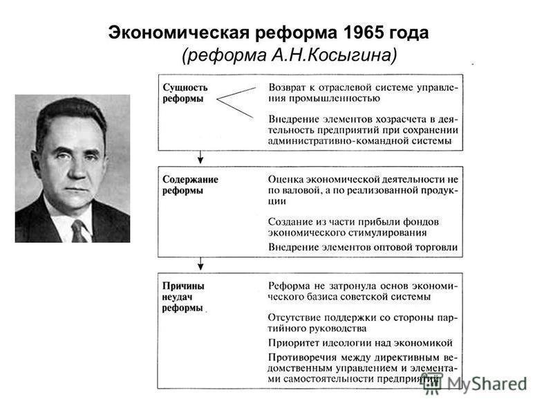 Экономическая реформа 1965 года (реформа А.Н.Косыгина)