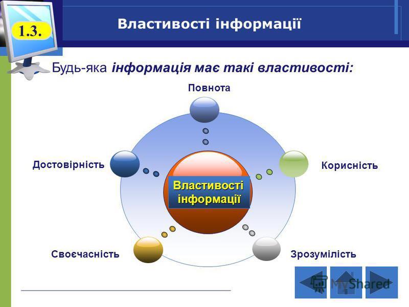 Властивостіінформації Достовірність Повнота Корисність СвоєчасністьЗрозумілість Властивості інформації 1.3. Будь-яка інформація має такі властивості: