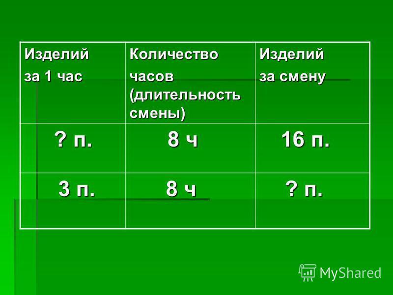 Изделий за 1 час Количество часов (длительность смены) Изделий за смену ? п. ? п. 8 ч 8 ч 16 п. 16 п. 3 п. 3 п. 8 ч 8 ч ? п. ? п.