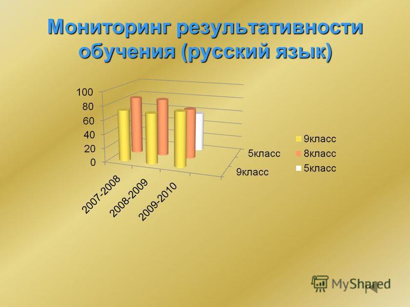 Мониторинг результативности обучения (русский язык)
