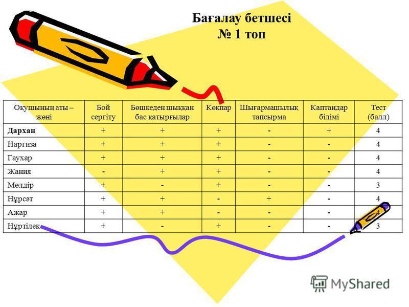 Бағалау бетшесі 1 топ Оқушының аты – жөні Бой сергіту Бөшкеден шыққан бас қатырғылар КөкпарШығармашылық тапсырма Каптандар білімі Тест (балл) Дархан+++-+4 Наргиза+++--4 Гаухар+++--4 Жания-++--4 Мөлдір+-+--3 Нұрсәт++-+-4 Ажар++---4 Нұртілек+-+--3
