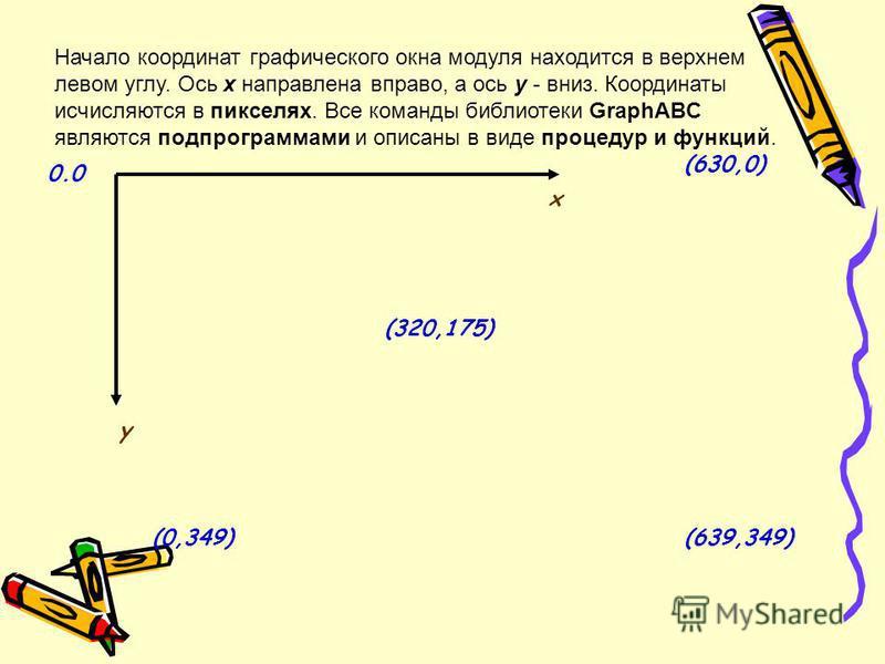 Начало координат графического окна модуля находится в верхнем левом углу. Ось x направлена вправо, а ось y - вниз. Координаты исчисляются в пикселях. Все команды библиотеки GraphABC являются подпрограммами и описаны в виде процедур и функций. х у (63