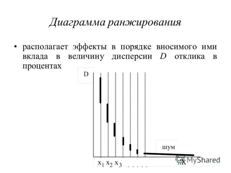 Диаграмма ранжирования располагает эффекты в порядке вносимого ими вклада в величину дисперсии D отклика в процентах