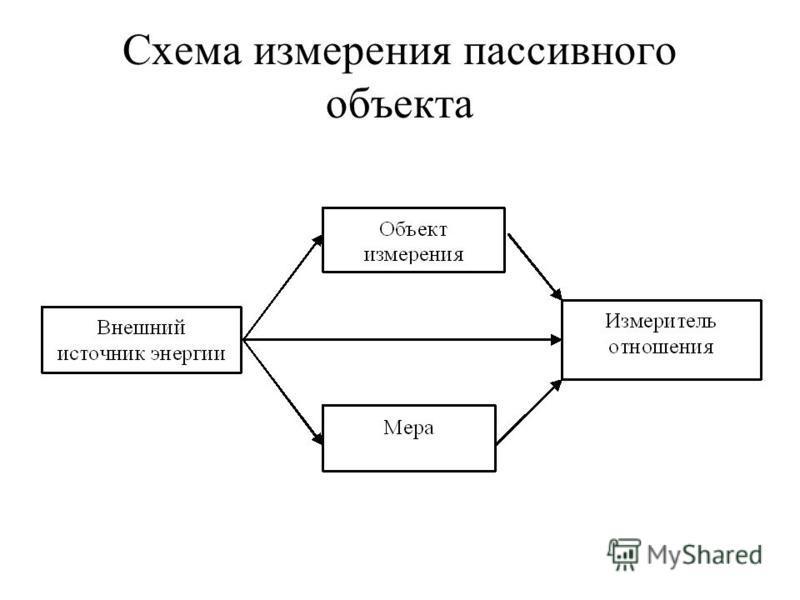 Схема измерения пассивного объекта