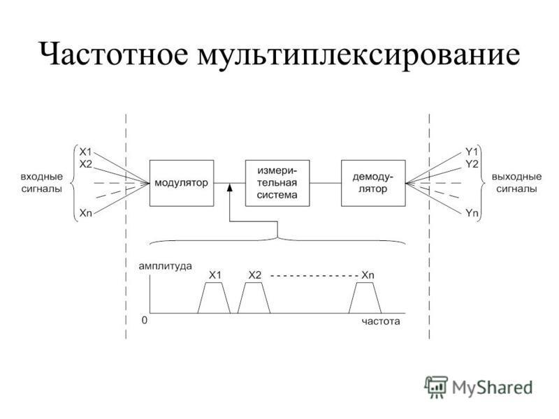 Частотное мультиплексирование