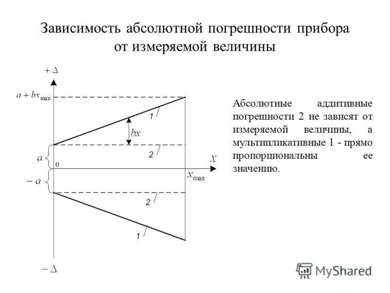 Зависимость абсолютной погрешности прибора от измеряемой величины Абсолютные аддитивные погрешности 2 не зависят от измеряемой величины, а мультипликативные 1 - прямо пропорциональны ее значению.
