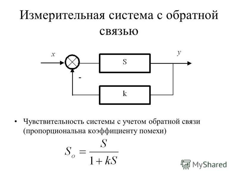 Измерительная система с обратной связью Чувствительность системы с учетом обратной связи (пропорциональна коэффициенту помехи)