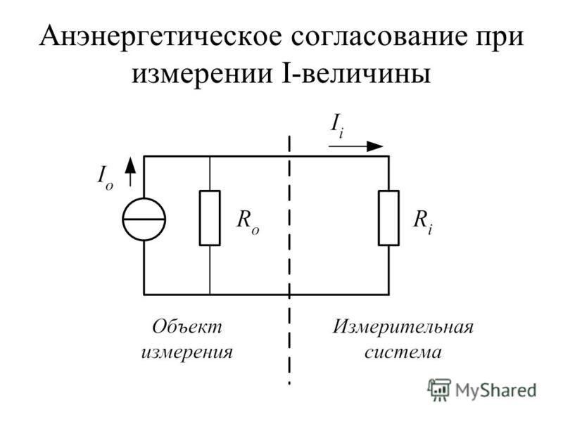 Анэнергетическое согласование при измерении I-величины