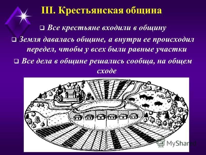 III. Крестьянская община Все крестьяне входили в общину Земля давалась общине, а внутри ее происходил передел, чтобы у всех были равные участки Все дела в общине решались сообща, на общем сходе