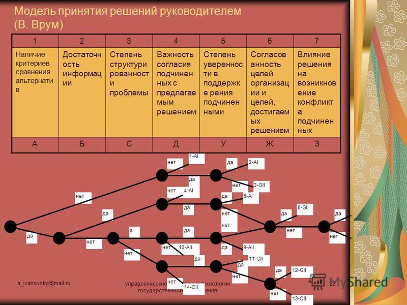 a_ivanovsky@mail.ru управленческие процессы и технологии государственного управления 22 Модель принятия решений руководителем (В. Врум) 11-CII 10-AII нет да а 1-AI 2-AI 3-GII 4-AI 5-AI 6-GII 9-AII 14-CII 12-GII 13-CII 1234567 Наличие критериев сравне