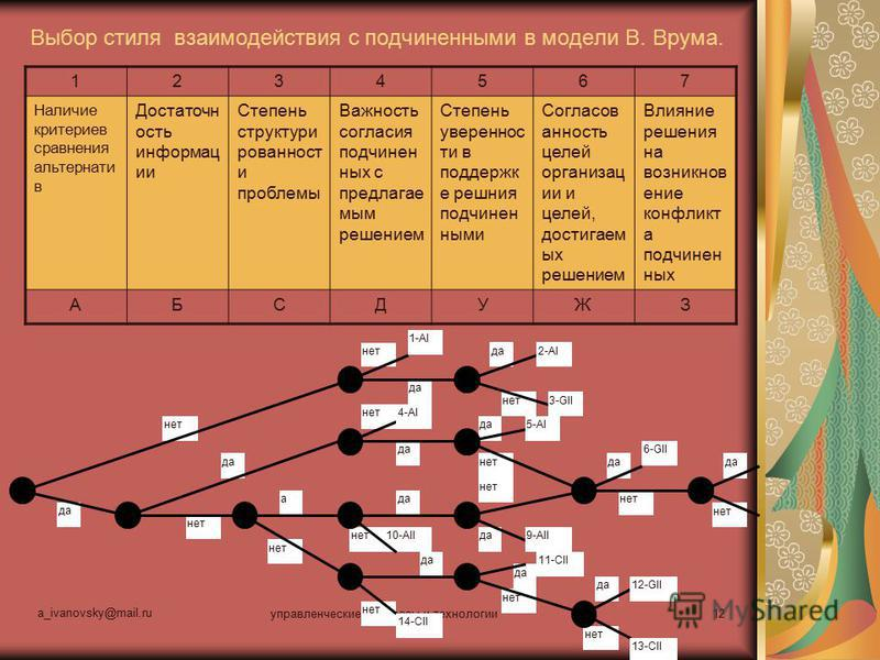 a_ivanovsky@mail.ru управленческие процессы и технологии 12 Выбор стиля взаимодействия с подчиненными в модели В. Врума. 11-CII 10-AII нет да а 1-AI 2-AI 3-GII 4-AI 5-AI 6-GII 9-AII 14-CII 12-GII 13-CII 1234567 Наличие критериев сравнения альтернатив