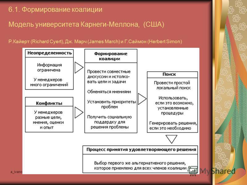 a_ivanovsky@mail.ru управленческие процессы и технологии 4 6.1. Формирование коалиции Модель университета Карнеги-Меллона, (США) Р.Кайерт (Richard Cyert), Дж. Марч (James March) и Г.Саймон (Herbert Simon)