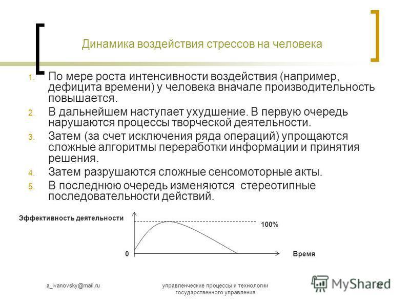 a_ivanovsky@mail.ruуправленческие процессы и технологии государственного управления 22 Динамика воздействия стрессов на человека 1. По мере роста интенсивности воздействия (например, дефицита времени) у человека вначале производительность повышается.