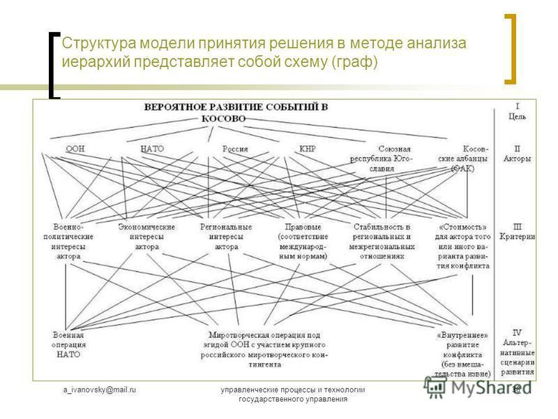 a_ivanovsky@mail.ruуправленческие процессы и технологии государственного управления 36 Структура модели принятия решения в методе анализа иерархий представляет собой схему (граф)