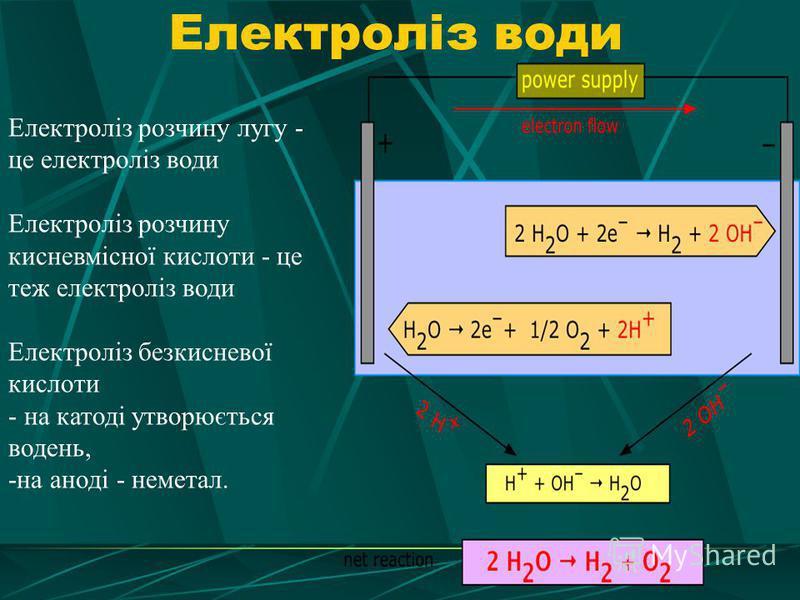 Електроліз води Електроліз розчину лугу - це електроліз води Електроліз розчину кисневмісної кислоти - це теж електроліз води Електроліз безкисневої кислоти - на катоді утворюється водень, -на аноді - неметал.