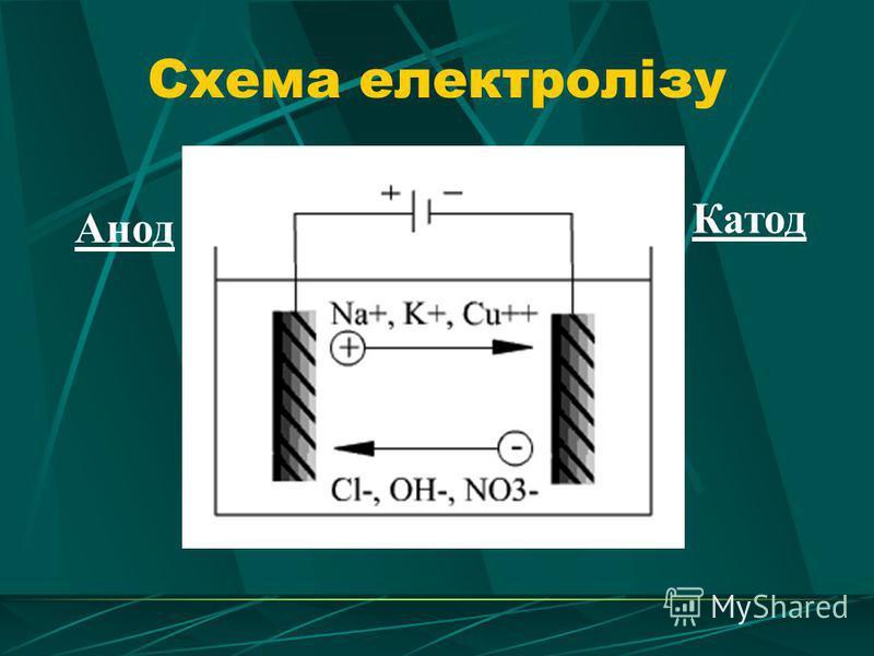 Схема електролізу Анод Катод