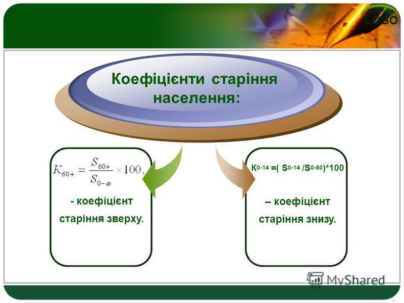 LOGO - коефіцієнт старіння зверху. Коефіцієнти старіння населення: К 0-14 =( S 0-14 /S 0-60 )*100 – коефіцієнт старіння знизу.
