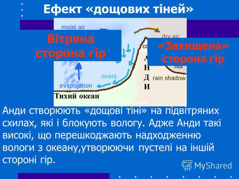 Ефект «дощових тіней» Анди створюють «дощові тіні» на підвітряних схилах, які і блокують вологу. Адже Анди такі високі, що перешкоджають надходженню вологи з океану,утворюючи пустелі на іншій стороні гір. http://www-cs-students.stanford.edu/~amitp/si