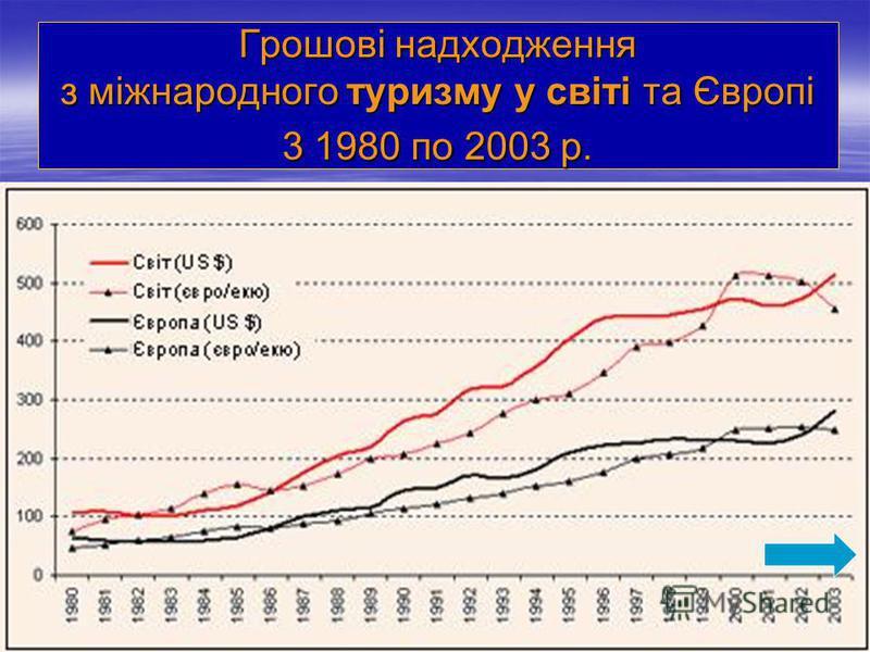 Грошові надходження з міжнародного туризму у світі та Європі 3 1980 по 2003 р.