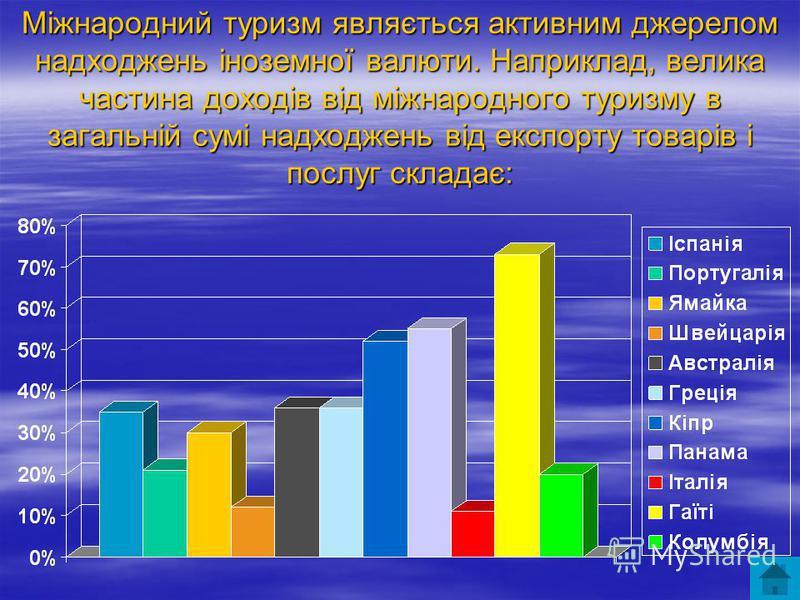 Міжнародний туризм являється активним джерелом надходжень іноземної валюти. Наприклад, велика частина доходів від міжнародного туризму в загальній сумі надходжень від експорту товарів і послуг складає: