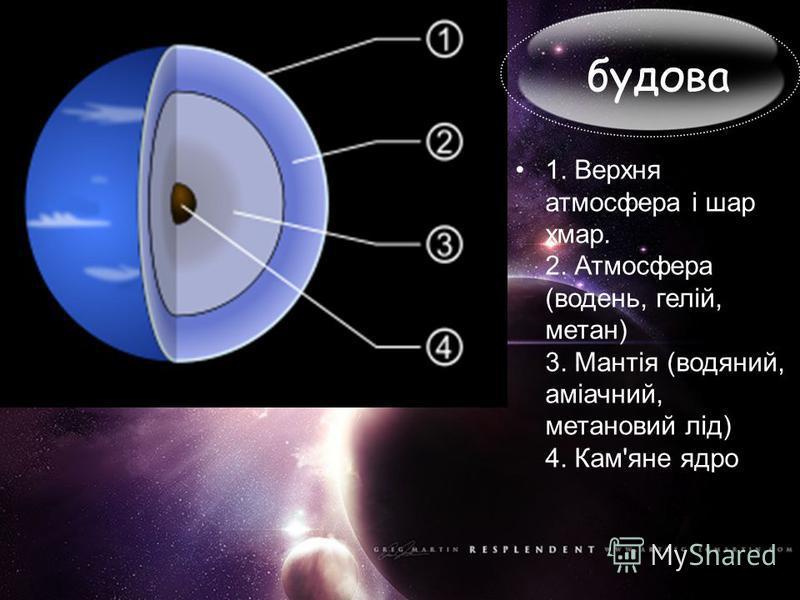 будова 1. Верхня атмосфера і шар хмар. 2. Атмосфера (водень, гелій, метан) 3. Мантія (водяний, аміачний, метановий лід) 4. Кам'яне ядро