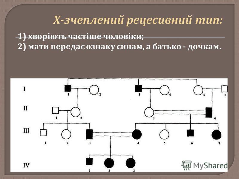 1) хворіють частіше чоловіки ; 2) мати передає ознаку синам, а батько - дочкам.