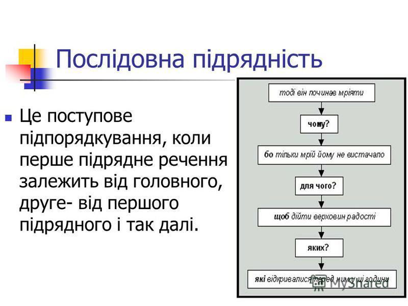 Послідовна підрядність Це поступове підпорядкування, коли перше підрядне речення залежить від головного, друге- від першого підрядного і так далі.