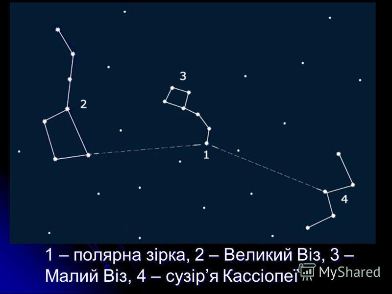 1 – полярна зірка, 2 – Великий Віз, 3 – Малий Віз, 4 – сузіря Кассіопеї 1 – полярна зірка, 2 – Великий Віз, 3 – Малий Віз, 4 – сузіря Кассіопеї