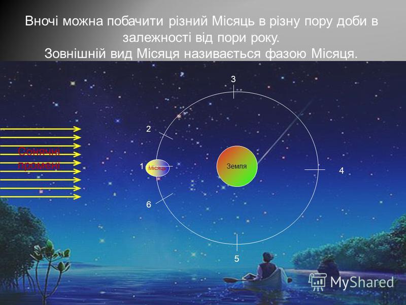 Місяць Вночі можна побачити різний Місяць в різну пору доби в залежності від пори року. Зовнішній вид Місяця називається фазою Місяця. Сонячні промені Земля 1 2 3 4 5 6