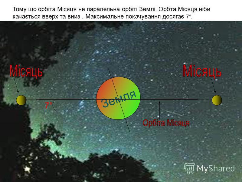 Тому що орбіта Місяця не паралельна орбіті Землі. Орбта Місяця ніби качається вверх та вниз. Максимальне покачування досягає 7°. Земля 7°