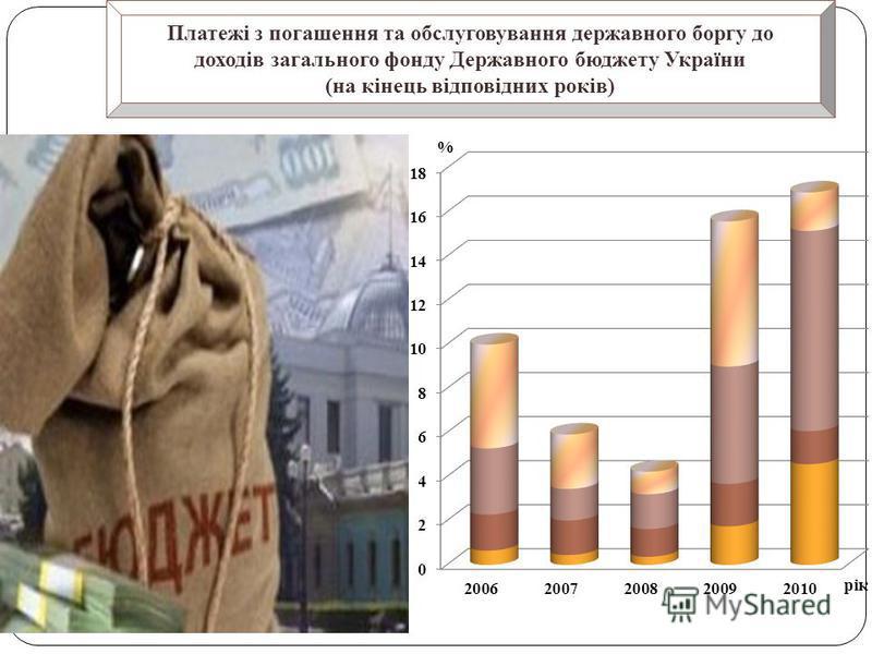 Платежі з погашення та обслуговування державного боргу до доходів загального фонду Державного бюджету України (на кінець відповідних років)