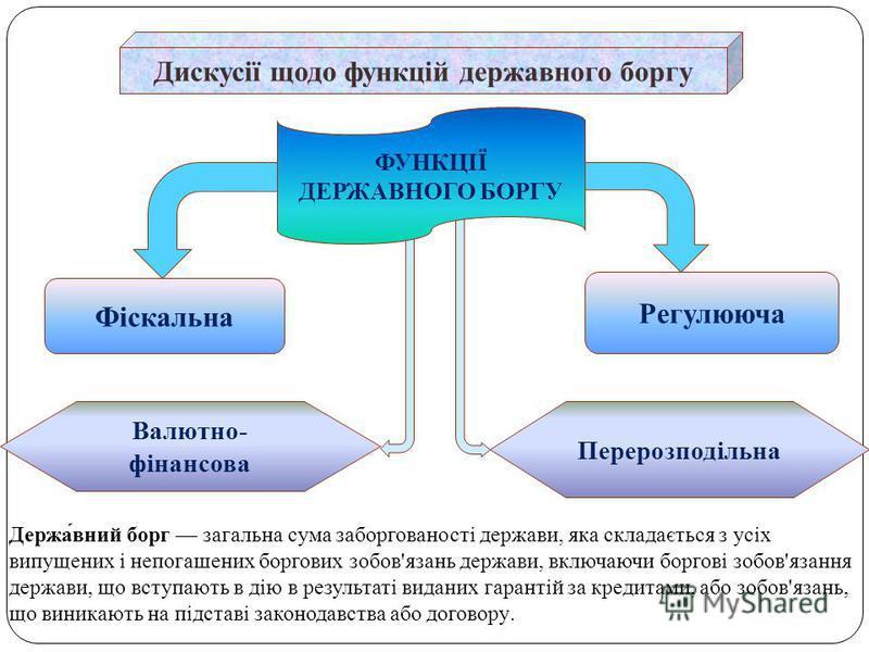 Дискусії щодо функцій державного боргу Фіскальна Регулююча Валютно- фінансова Перерозподільна ФУНКЦІЇ ДЕРЖАВНОГО БОРГУ Держа́вний борг загальна сума заборгованості держави, яка складається з усіх випущених і непогашених боргових зобов'язань держави,