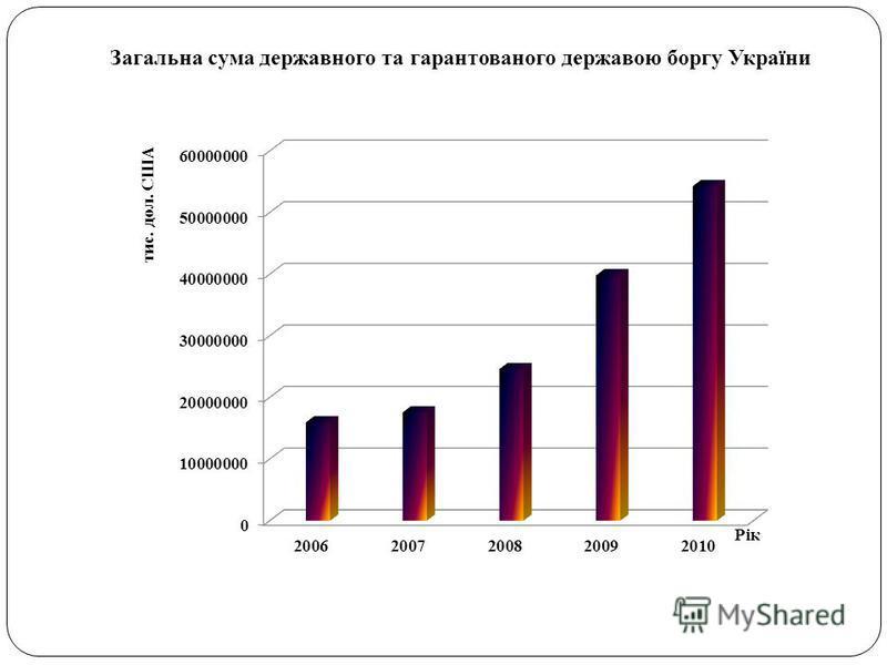 Загальна сума державного та гарантованого державою боргу України
