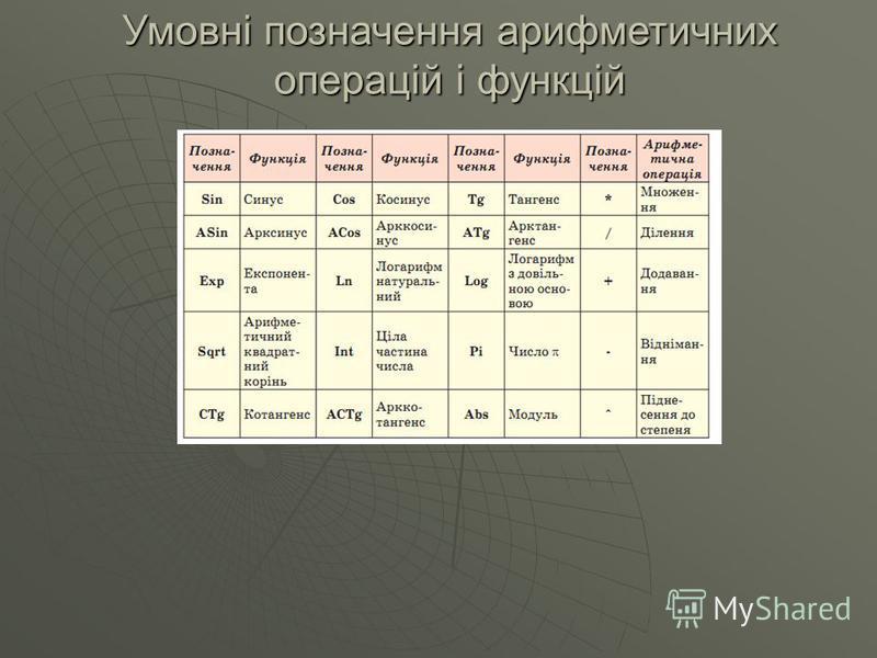 Умовні позначення арифметичних операцій і функцій
