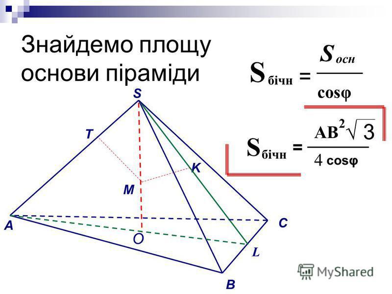 Знайдемо площу основи піраміди = бічн S S осн cosφ 3 S бічн = cosφ АВ 2 4 M A S B C L K T O