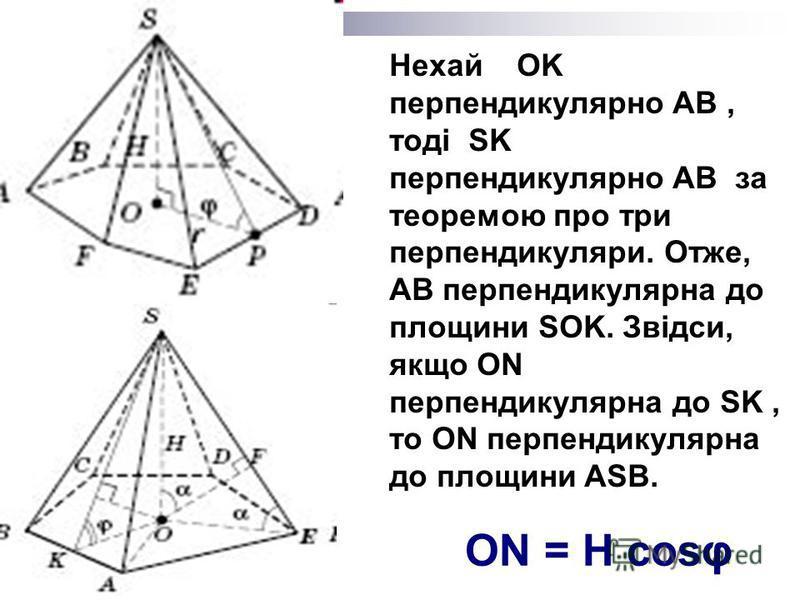 Нехай OK перпендикулярно AB, тоді SK перпендикулярно AB за теоремою про три перпендикуляри. Отже, AB перпендикулярна до площини SOK. Звідси, якщо ON перпендикулярна до SK, то ON перпендикулярна до площини ASB. ON = H cosφ