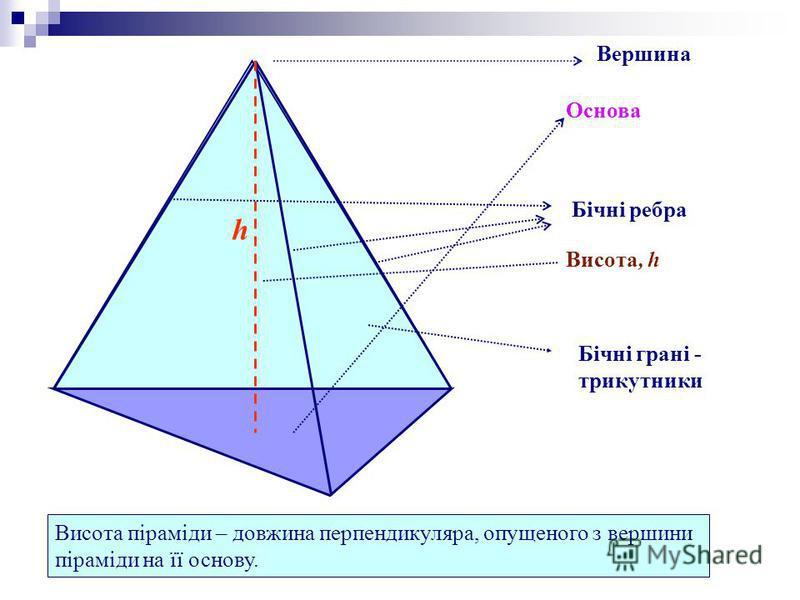 Вершина Основа Бічні ребра Бічні грані - трикутники Висота піраміди – довжина перпендикуляра, опущеного з вершини піраміди на її основу. h Висота, h