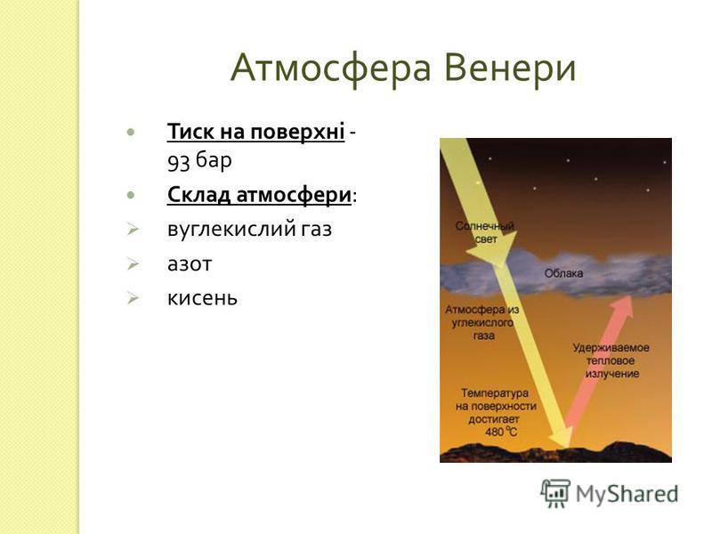 Атмосфера Венери Тиск на поверхні - 93 бар Склад атмосфери : вуглекислий газ азот кисень