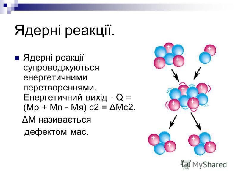 Ядерні реакції. Ядерні реакції супроводжуються енергетичними перетвореннями. Енергетичний вихід - Q = (Mp + Mn - Mя) c2 = ΔMc2. ΔM називається дефектом мас.